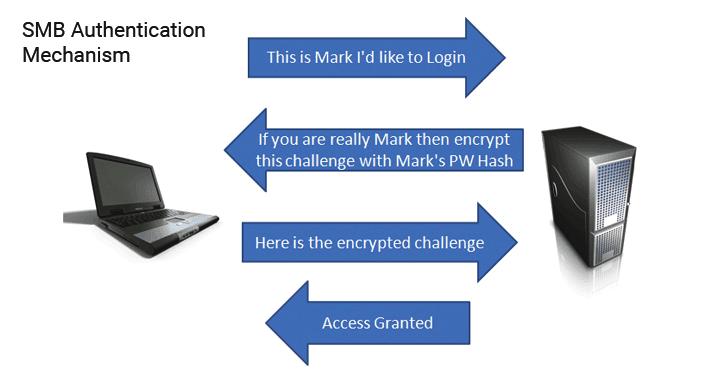 smb-authentication-mechanism