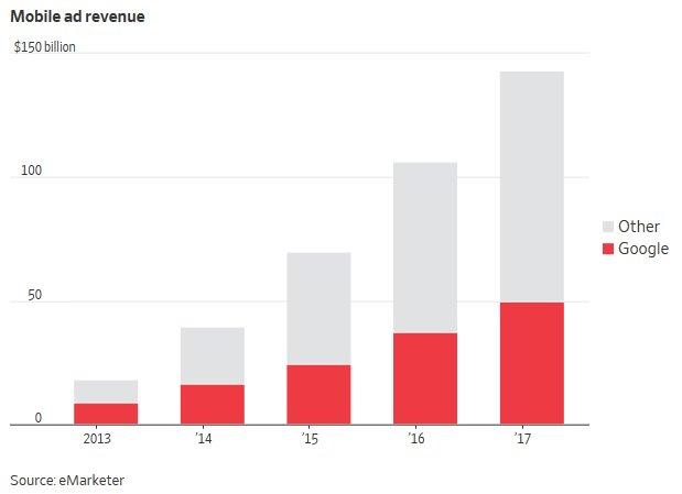 google-revenue-ad