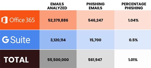 email lừa đảo qua mặt hàng rào bảo mật. VNETWORK